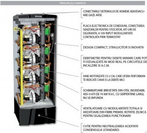 Poza Avantaje Centrala termica in condensatie COSMOGAS MYDENS 180 TV