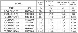 Poza Date tehnice Preparator de apa calda pentru piscine COSMOGAS POOLDENS