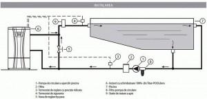 Poza Instalare Preparator de apa calda pentru piscine COSMOGAS POOLDENS