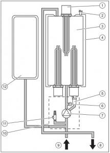 Poza Elemente Centrala electrica Protherm Ray 18 - 18 kW