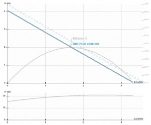Poza Pompa de circulatie IMP PUMPS NMT PLUS 25/40-180 - diagrama