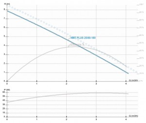 Poza Pompa de circulatie IMP PUMPS NMT PLUS 25/80-180 - diagrama