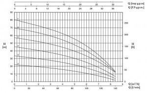Poza Pompa centrifugala multietajata inox FORAS P 5-200/7 M - grafic de performanta