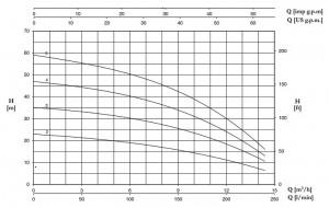 Poza Pompa centrifugala multietajata inox FORAS P 9-150/3 M - grafic de performanta