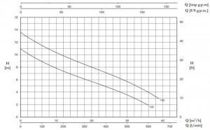 Poza Pompa submersibila de drenaj FORAS DB 150 G - grafic de performanta