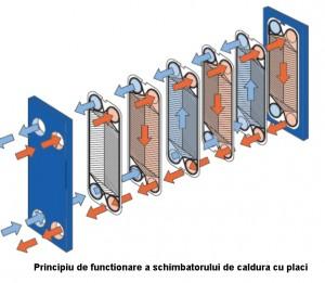 Poza Principiu de functionare schimbator de caldura cu placi NAPOTHERM