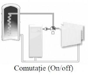 Poza Tip comutatie ventil de amestec rotativ cu 3 cai VRG 331