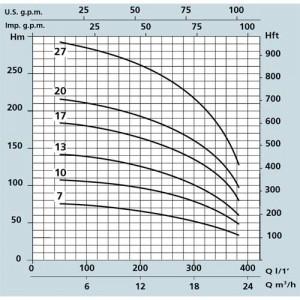 Poza Pompa submersibila multietajata pentru put Speroni SXT - grafic de performanta