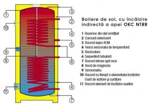 Poza Boiler indirect cu dubla serpentina cu flansa DRAZICE OKC NTRR/BP - componente