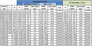 Poza Date tehnice Separator de aer otel Spirotech Spirovent