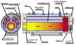 Poza detalii cazan apa supraincalzita ASGX