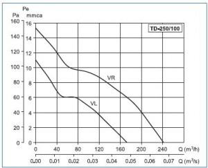 Poza Ventilator de tubulatura Soler Palau TD MIXVENT 250/100 - grafic