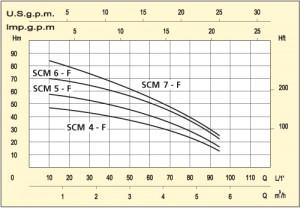 Poza grafic Pompa submersibila casnica Speroni