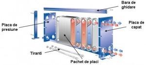 Poza Schimbator de caldura cu placi ALFA LAVAL T2 - componente
