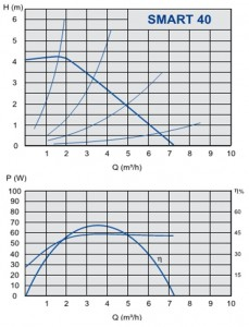 Poza Grafic de performanta Pompa cu turatie variabila IMP PUMPS NMT SMART 25/40-180