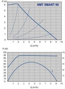 Poza Grafic de performanta Pompa cu turatie variabila IMP PUMPS NMT SMART 32/60-180