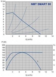 Poza Grafic de performanta Pompa cu turatie variabila IMP PUMPS NMT SMART 32/80-180