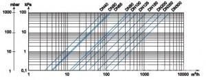 Poza Contor apa rece woltman apator MWN - pierdere de presiune