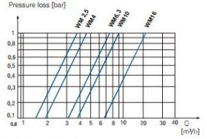 Poza Contor apa rece Apator WM cu cadran umed - pierderi de presiune
