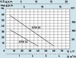 Poza Pompa centrifuga Speroni KPM-50