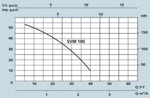 Poza grafic date tehnice SPERONI SVM