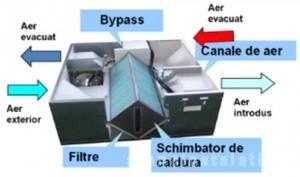 Poza Recuperator de caldura NOBUS HRV - ventilare